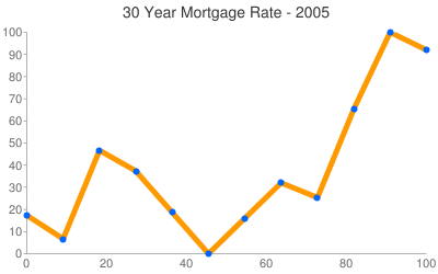 Mortgage Rates 2005